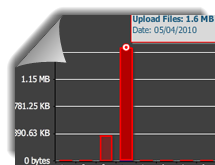 View how much bandwidth and storage you are using through the organization dashboard