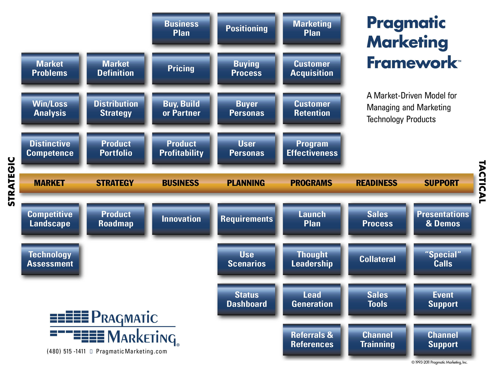 Pragmatic marketing goes social for Product design marketing