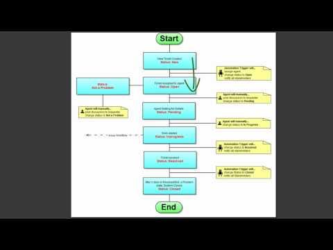 screenshot of flowchart