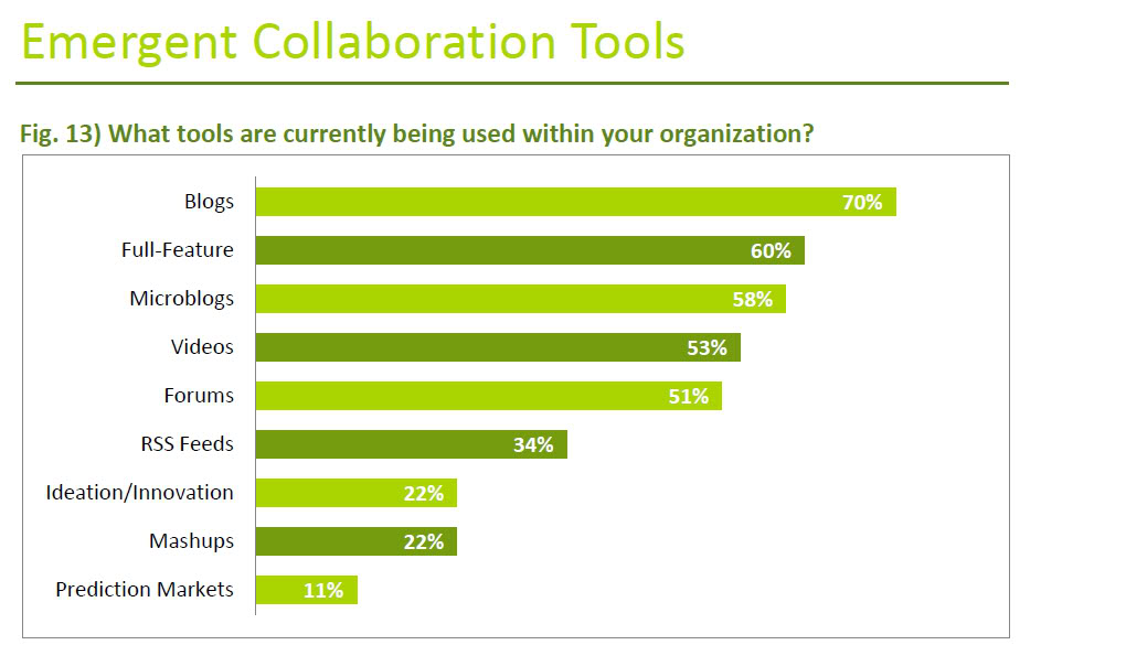 emergent collaboration tools