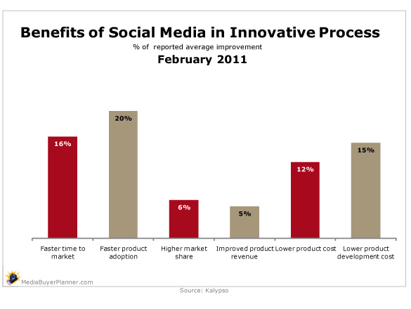 benefits of social media in innovative process chart