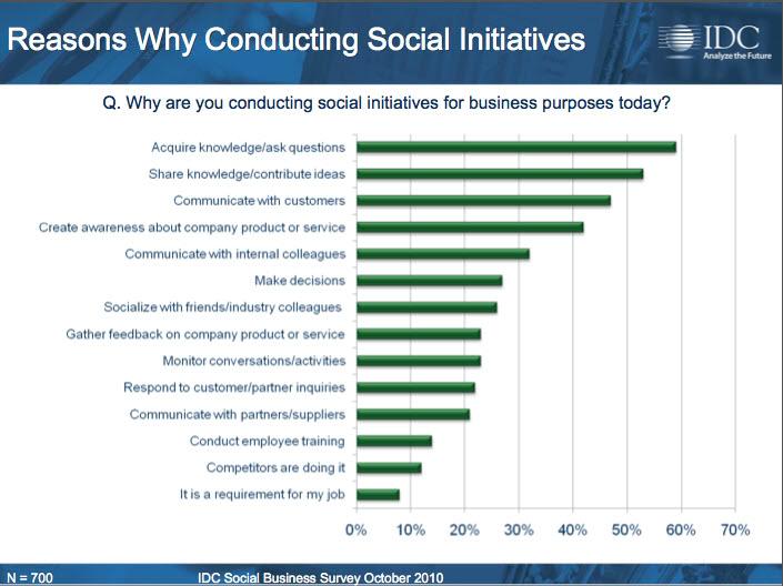 social initiatives report