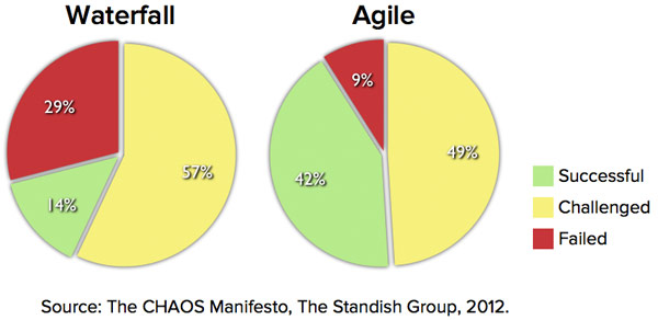 Waterfall vs agile for Why agile is better than waterfall