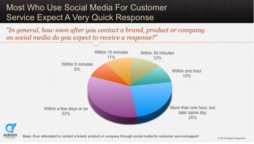 piechart social media stats