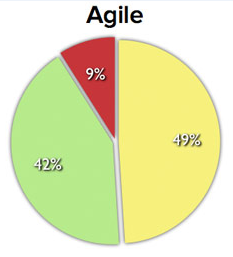 agile stat