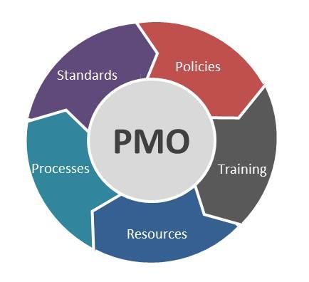 Ufficio Project Management