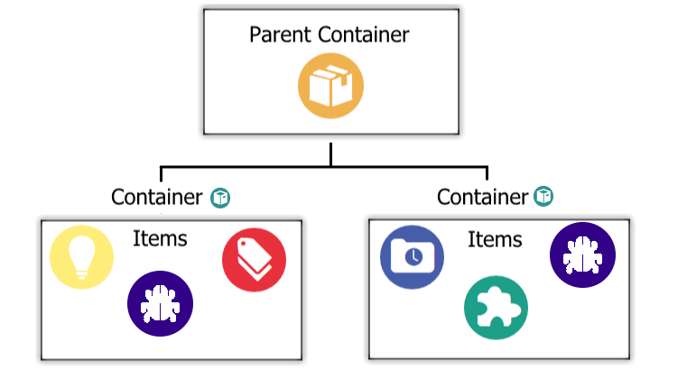 Item and Container Visual
