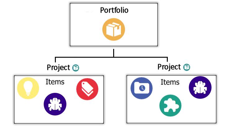 onedesk estrutura de aplicativo flowchat