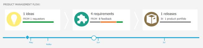 product management flow