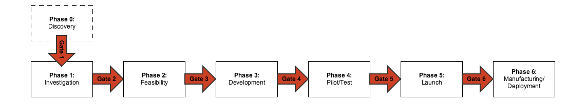 Phase-gate software