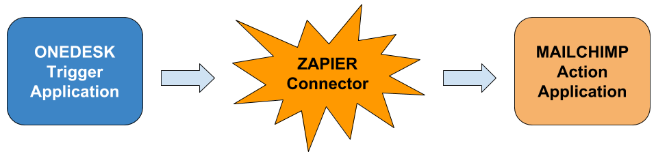 connect a helpdesk to your mailchimp