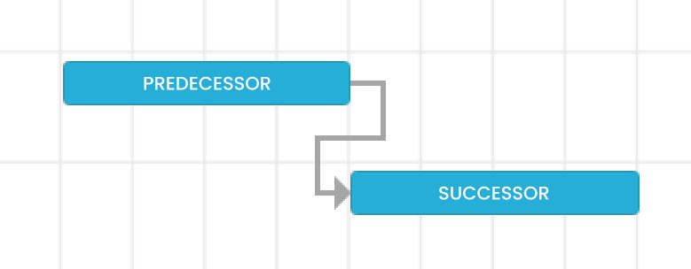 Predecessor and Successor